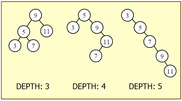 binary tree 2